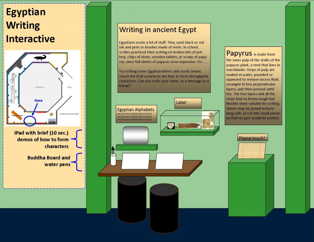 Diagram of an interactive exhibit