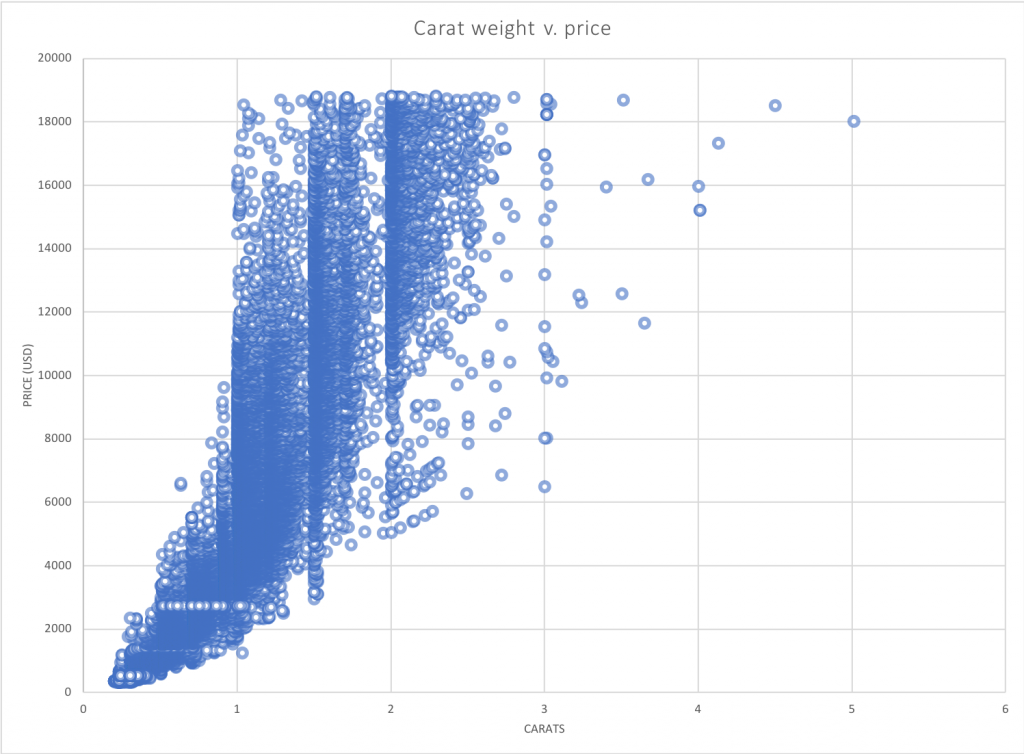scatterplot with blue points showing relationship between carats on the x axis and price on the y axis