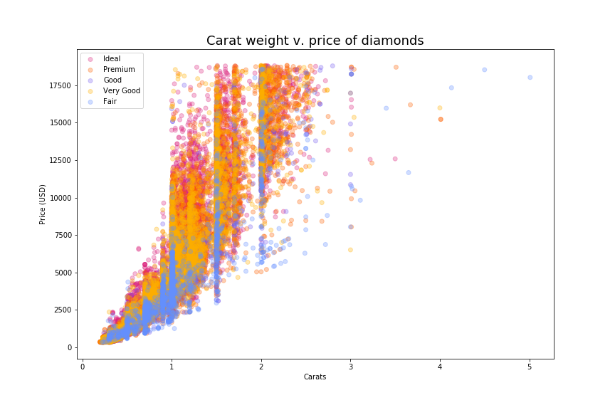 scatter plot with multicolored points showing relationship between carats on the x-axis and price on the y-axis