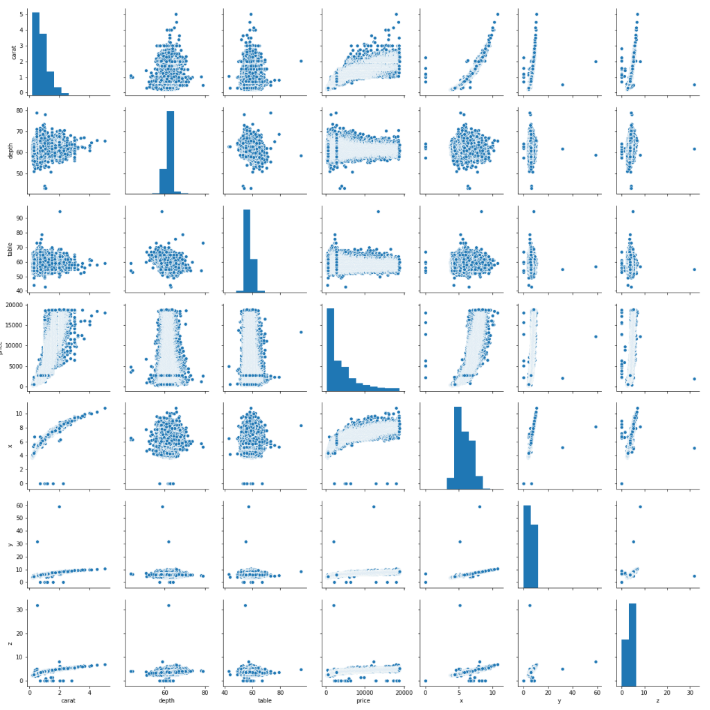 matrix of scatterplots and histograms showing relationships between pairs of variables