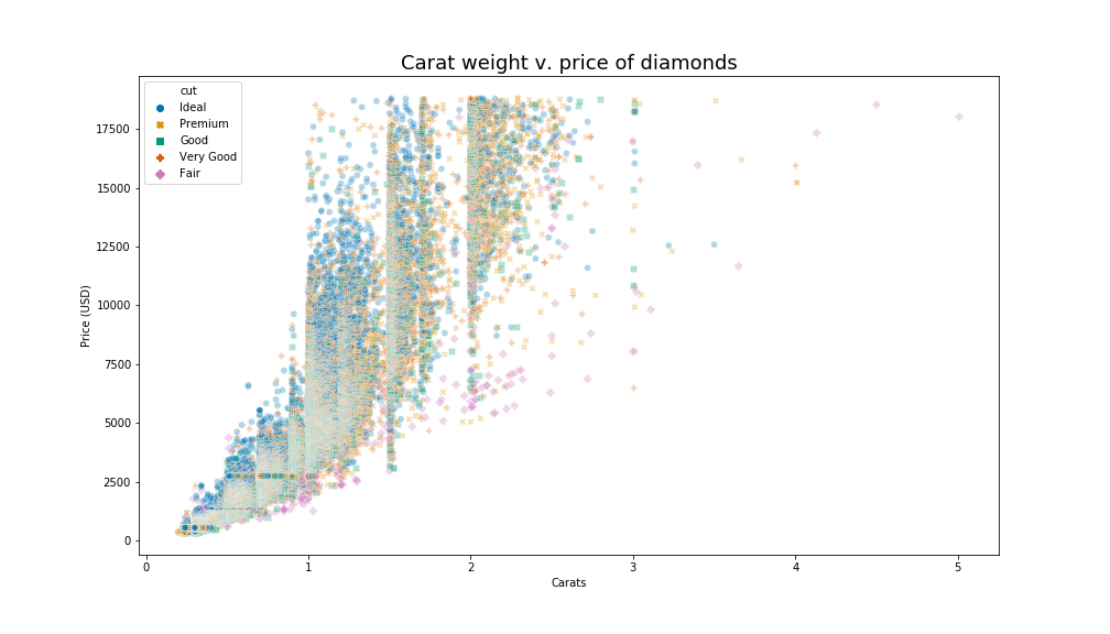 scatter plot showing relationship between carats on x axis and price on y axis. points have different shapes and colors according to cut