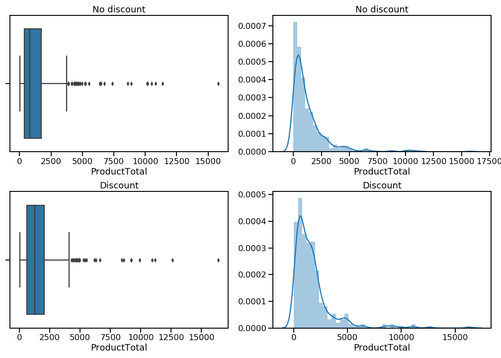 Boxplots and kernel density estimation plots of orders with and without discounts.