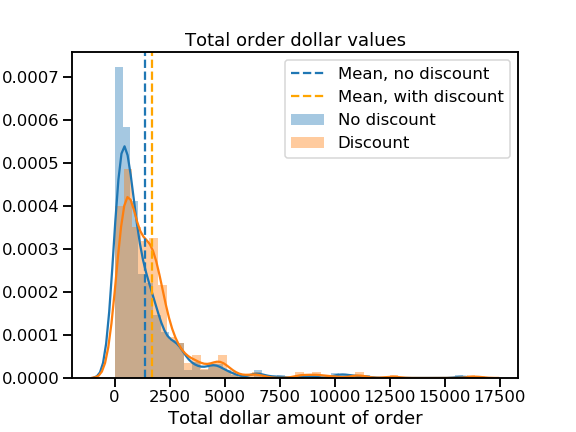 plot showing distributions of the total dollar value of orders with and without discounts. Both distributions have strong positive skew.