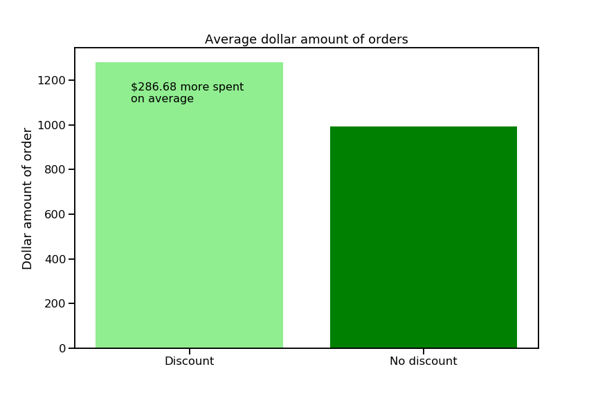 bar chart showing average values of orders with and without discounts. the bar for orders with discounts is taller