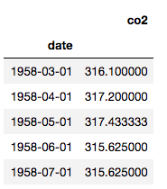 Table showing monthly CO2 data