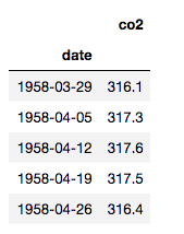 Table showing first five rows of values from the DataFrame called 'CO2'