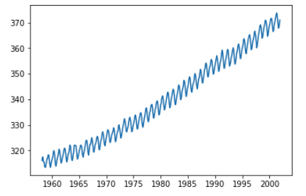 Line plot of monthly CO2 data showing strong upward trend and annual seasonality