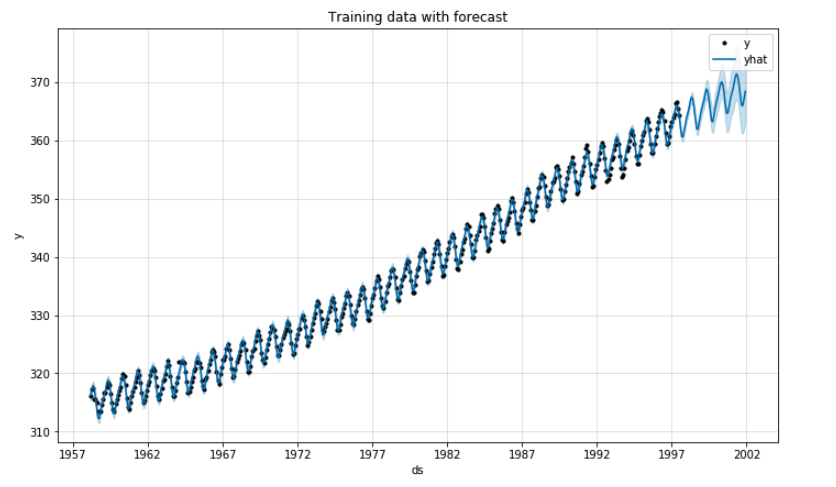Line plot showing CO2 data with predicted values and confidence interval