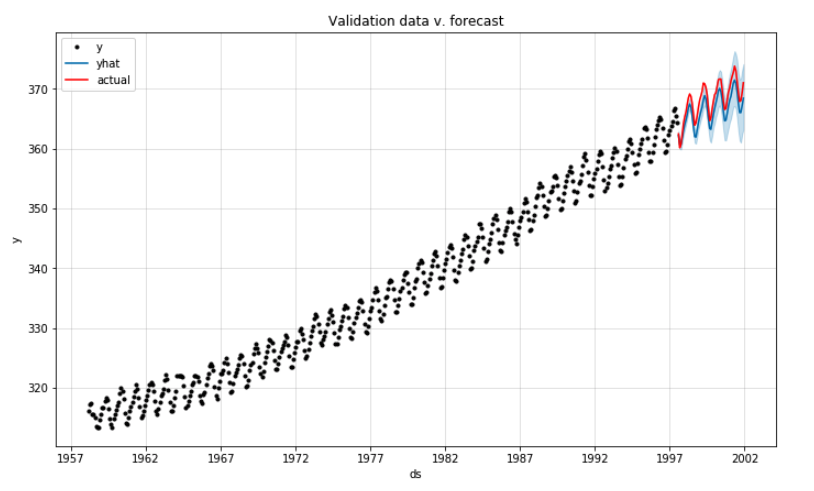 Line plot showing validation data in  red and predicted values in blue