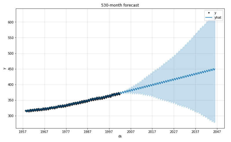 Line plot showing 44-year forecast for CO2 levels with a confidence interval that grows much wider over time