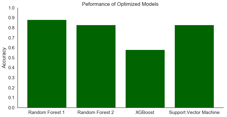bar chart showing accuracy scores of four different machine learning models